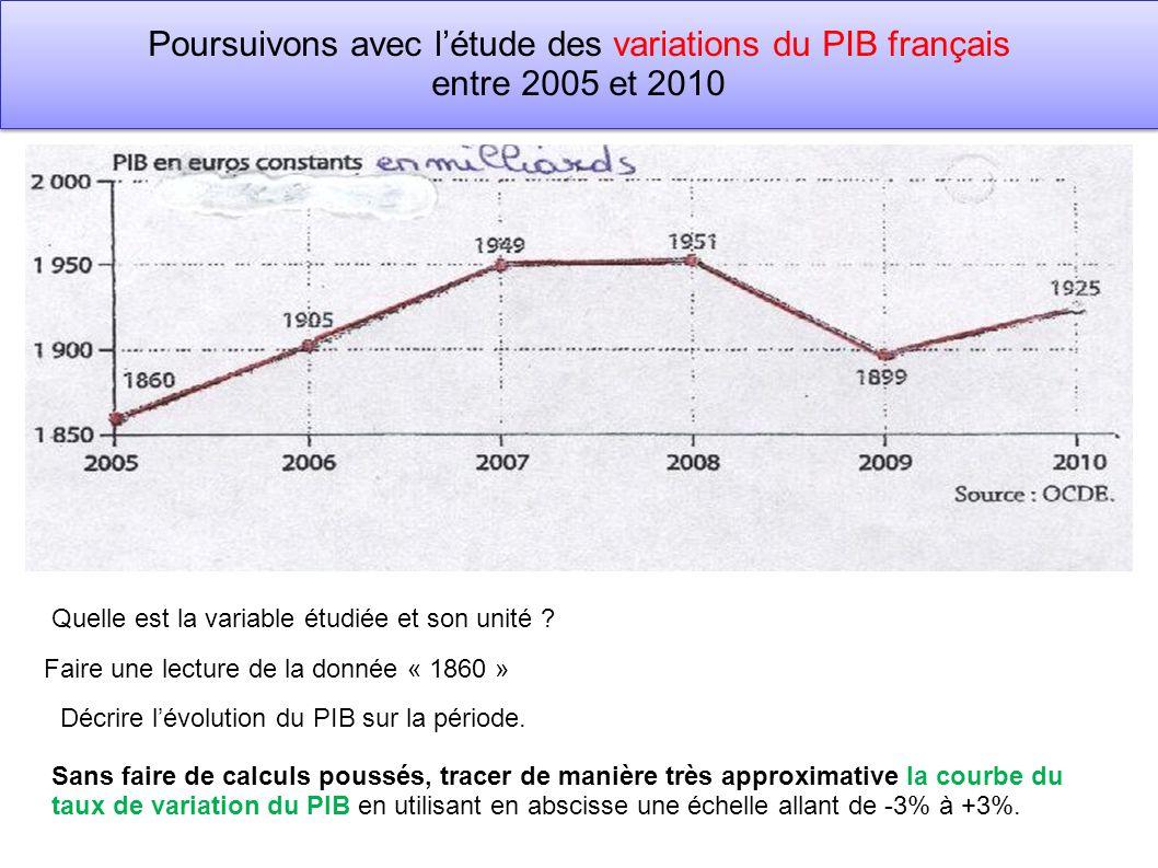 Poursuivons avec l'étude des variations du PIB français entre 2005 et 2010
