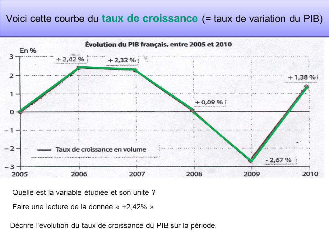 Voici cette courbe du taux de croissance (= taux de variation du PIB)