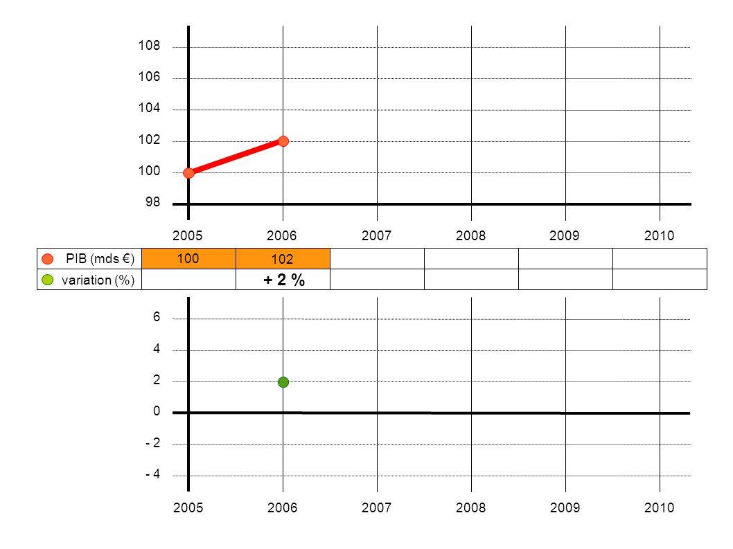 108 106. 104. 102. 100. 98. 2005. 2006. 2007. 2008. 2009. 2010. PIB (mds €) 100. 102. variation (%)