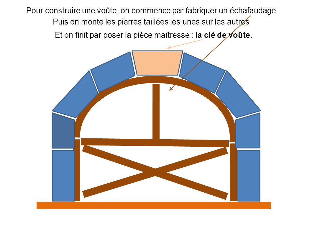 Les etapes de construction d une voute en pierre ppt video online t l charger - Comment faire une arche ...