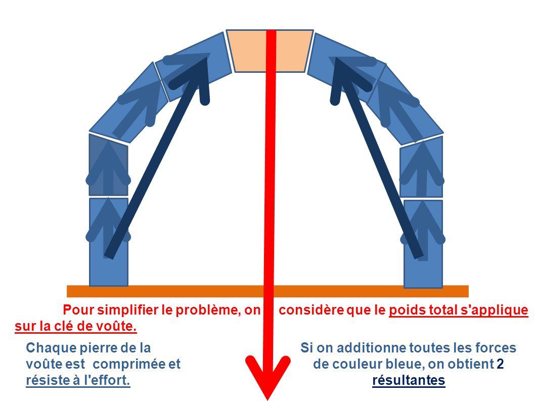 Pour simplifier le problème, on considère que le poids total s applique sur la clé de voûte.