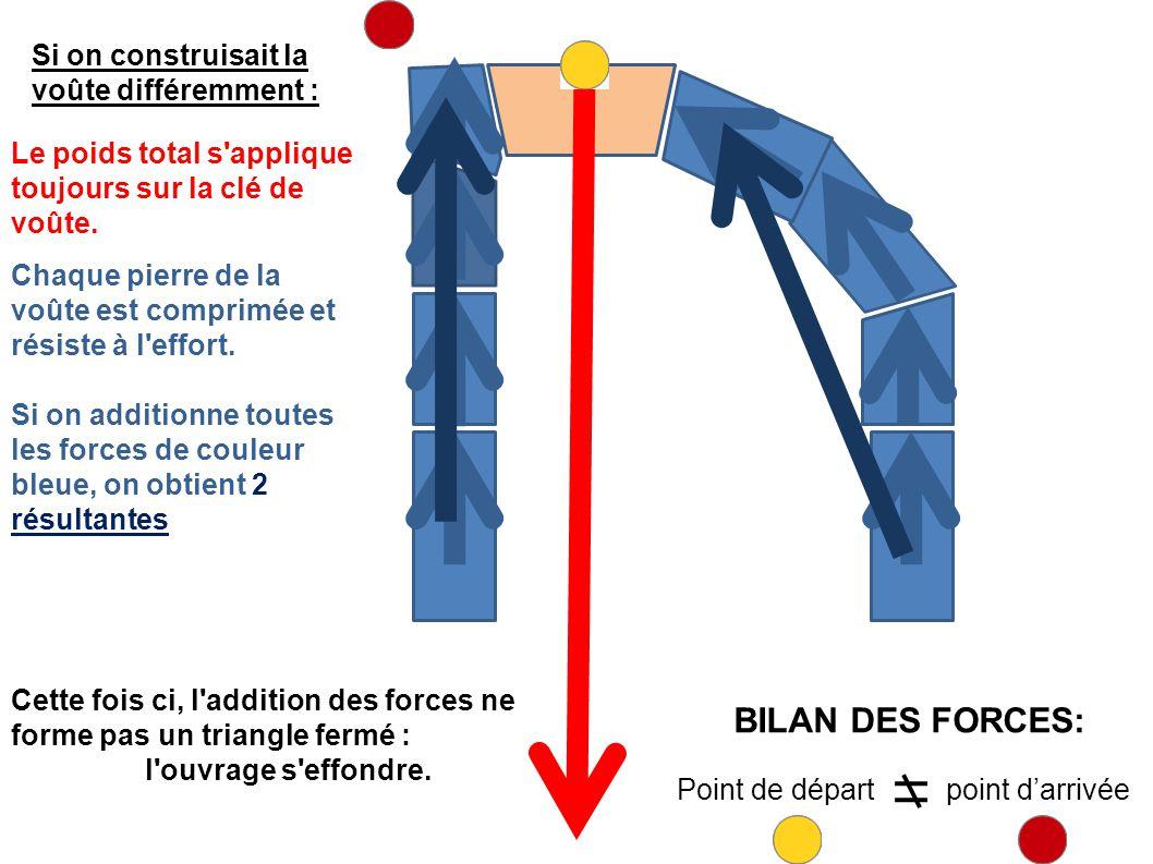 BILAN DES FORCES: Si on construisait la voûte différemment :