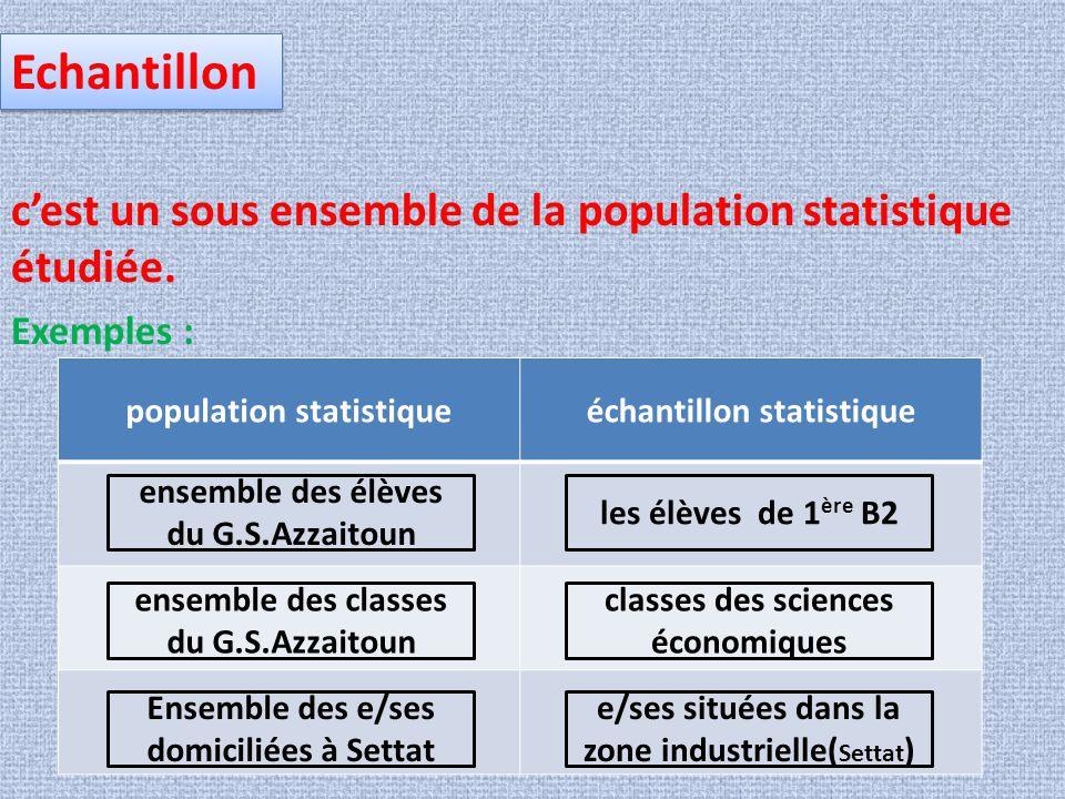 Echantillon c'est un sous ensemble de la population statistique étudiée. Exemples : population statistique.