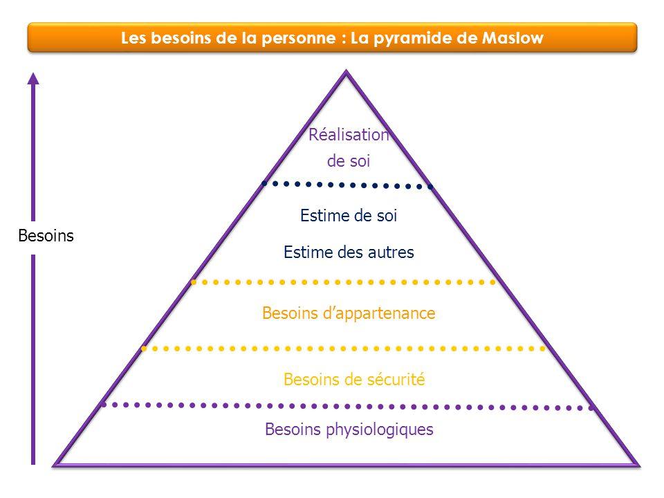 Les besoins de la personne : La pyramide de Maslow