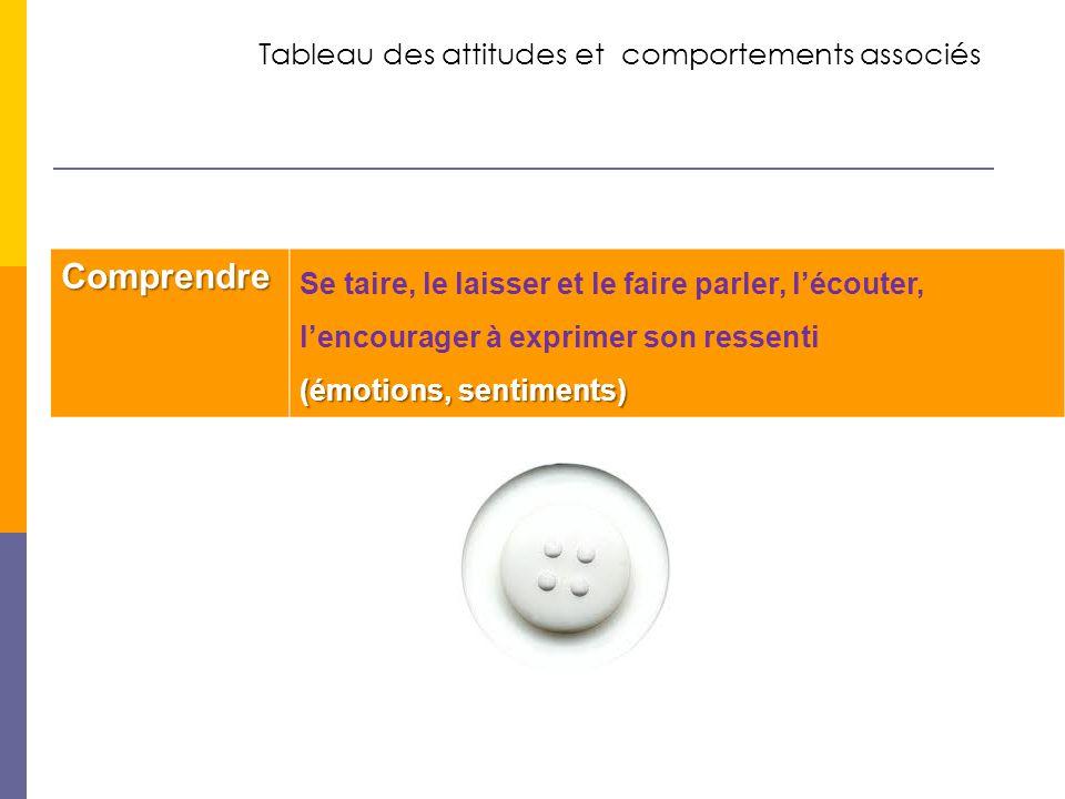 Comprendre Tableau des attitudes et comportements associés