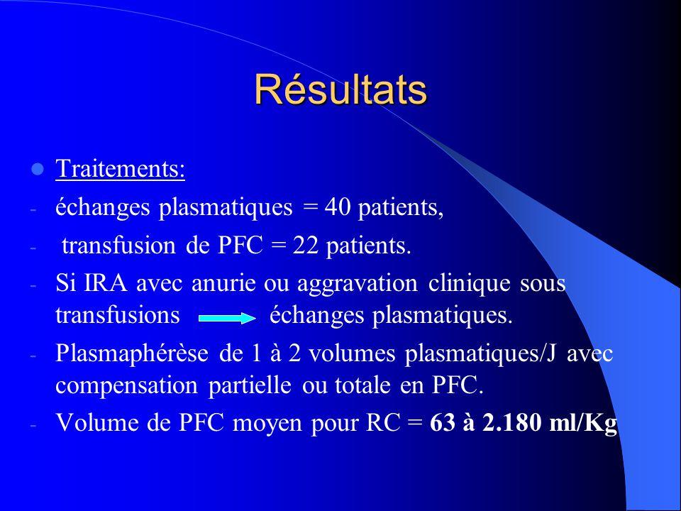 Résultats Traitements: échanges plasmatiques = 40 patients,
