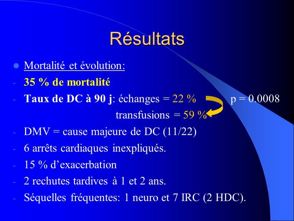 Résultats Mortalité et évolution: 35 % de mortalité