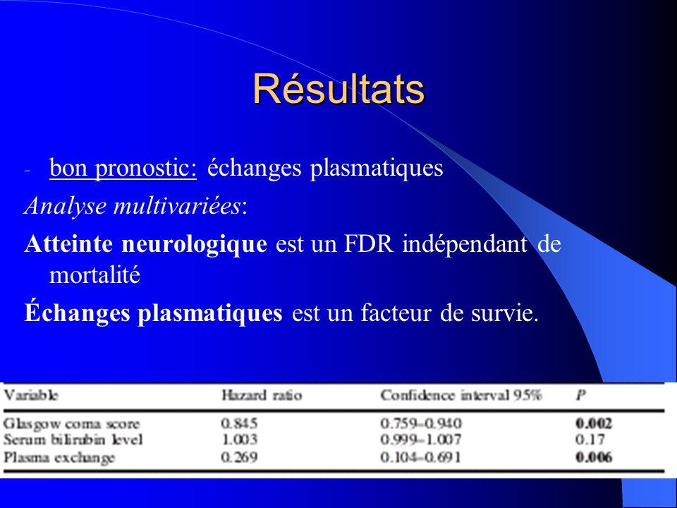 Résultats bon pronostic: échanges plasmatiques Analyse multivariées: