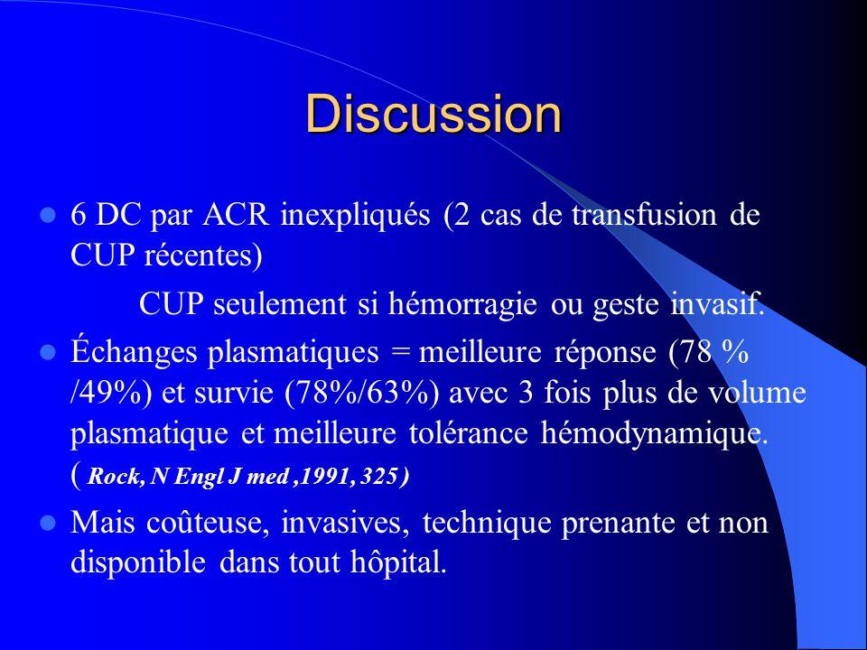 Discussion 6 DC par ACR inexpliqués (2 cas de transfusion de CUP récentes) CUP seulement si hémorragie ou geste invasif.