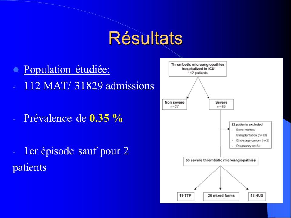 Résultats Population étudiée: 112 MAT/ 31829 admissions