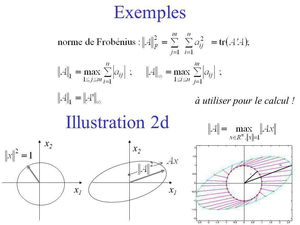 Exemples à utiliser pour le calcul ! Illustration 2d x1 x2 x2 x1