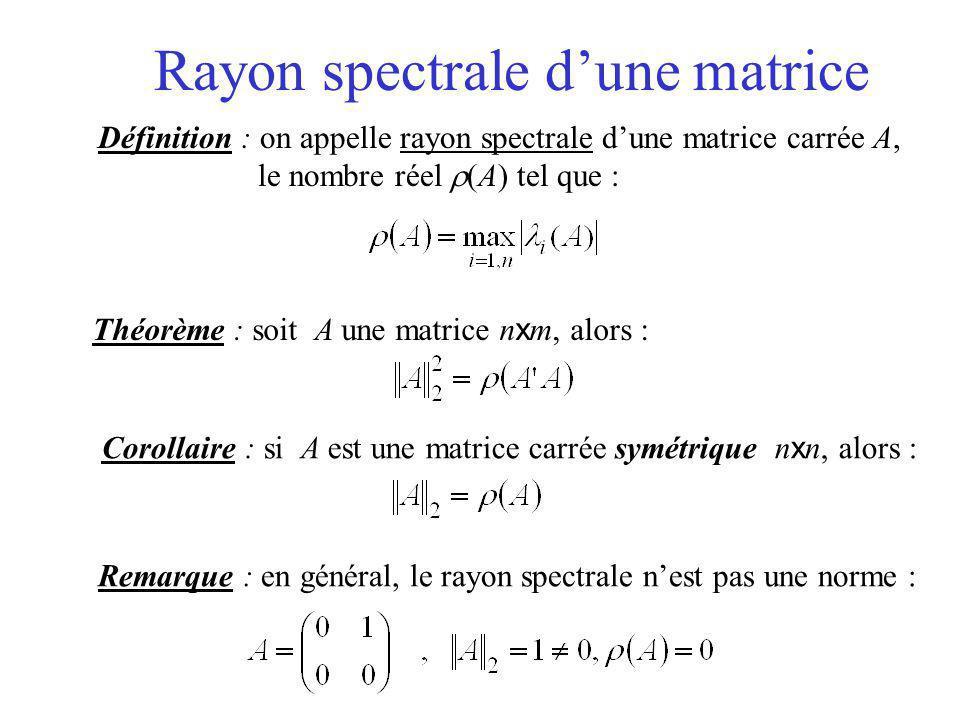 Rayon spectrale d'une matrice