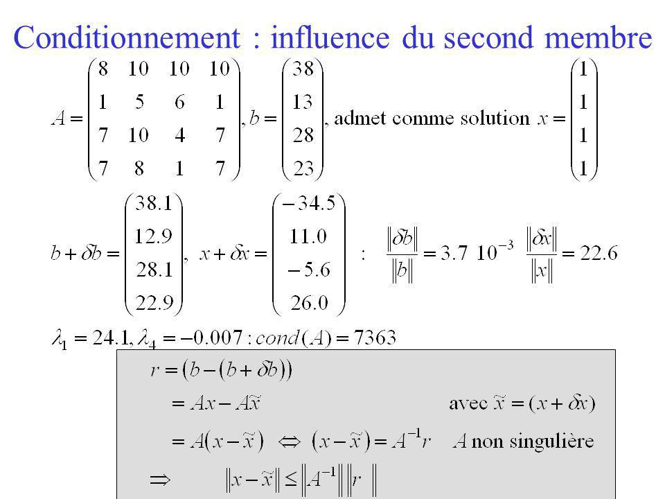 Conditionnement : influence du second membre