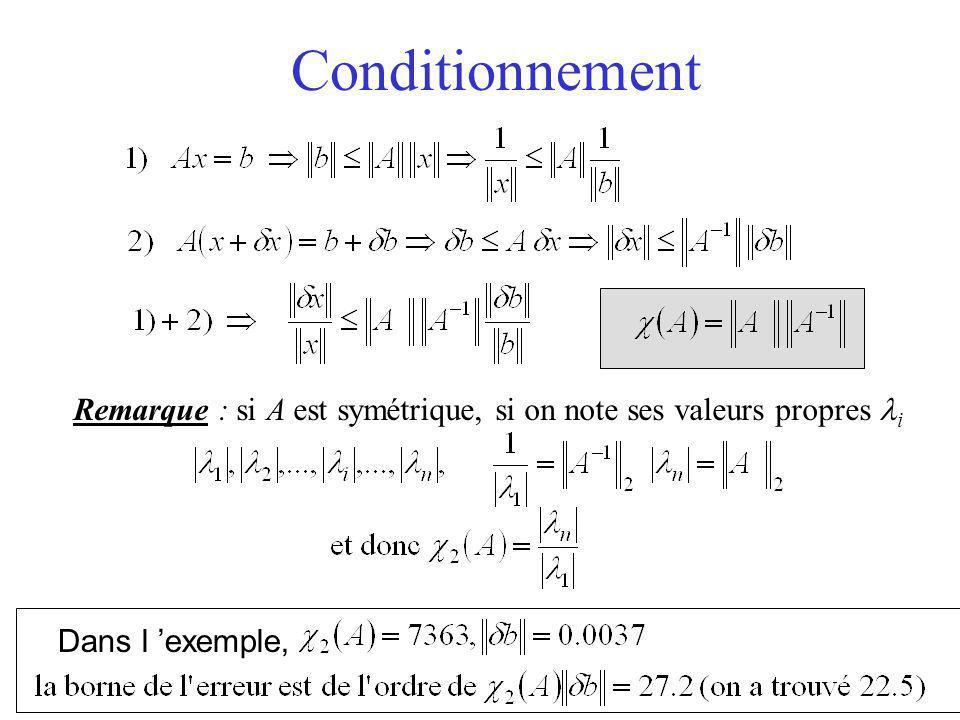 Conditionnement Remarque : si A est symétrique, si on note ses valeurs propres li Dans l 'exemple,