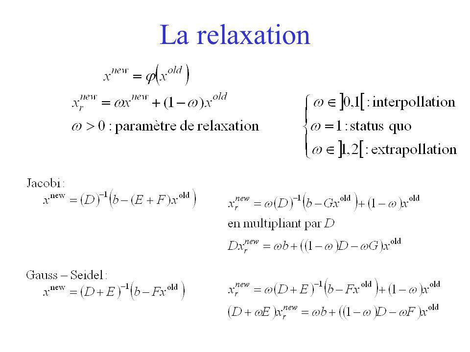 La relaxation Démo de Gauss Seidel