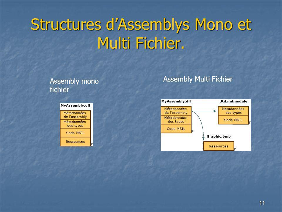 Structures d'Assemblys Mono et Multi Fichier.