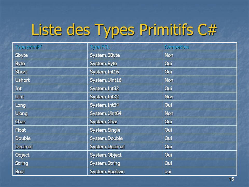 Liste des Types Primitifs C#