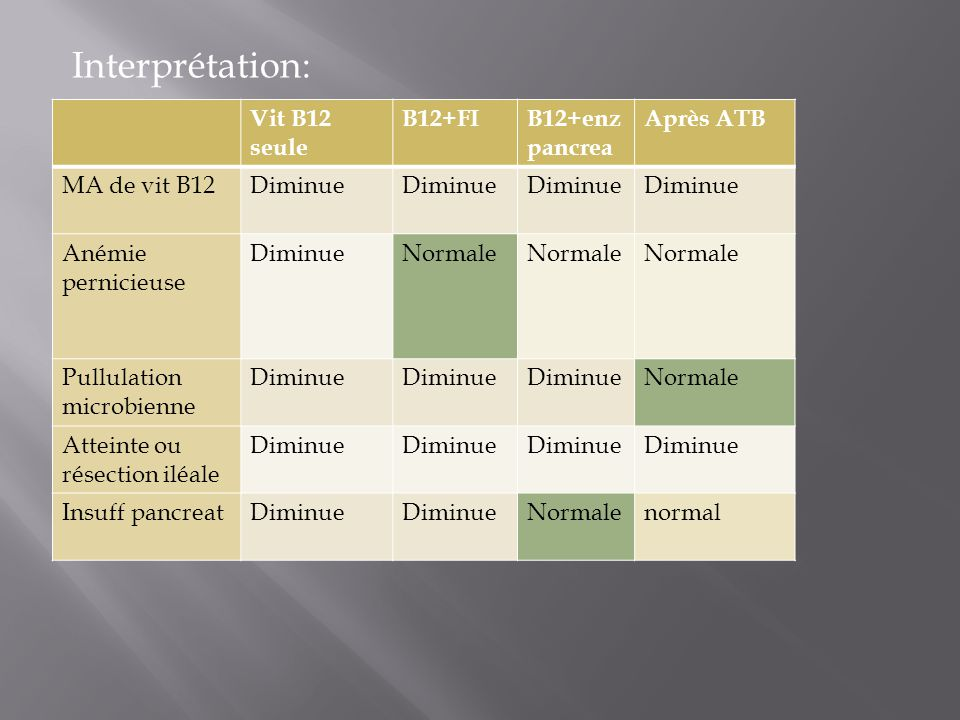 Interprétation: Vit B12 seule B12+FI B12+enz pancrea Après ATB