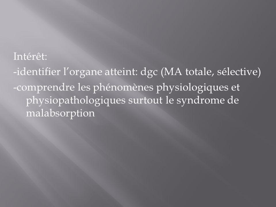 Intérêt: -identifier l'organe atteint: dgc (MA totale, sélective) -comprendre les phénomènes physiologiques et physiopathologiques surtout le syndrome de malabsorption