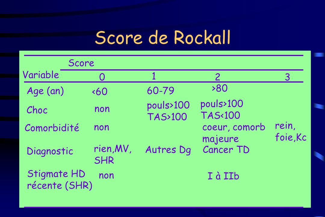 Score de Rockall Score Variable 1 2 3 >80 Age (an) <60 60-79