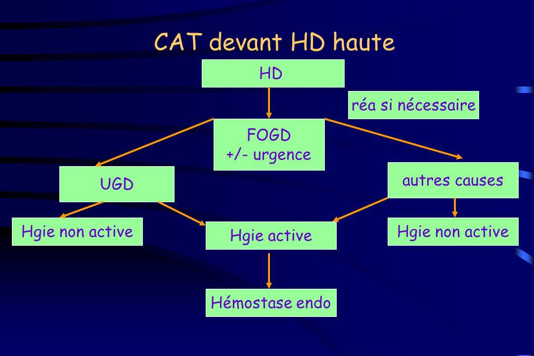 CAT devant HD haute HD réa si nécessaire FOGD +/- urgence