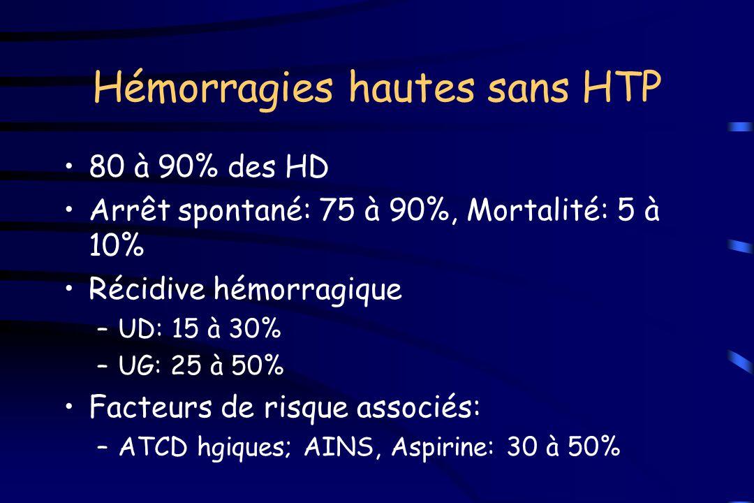 Hémorragies hautes sans HTP