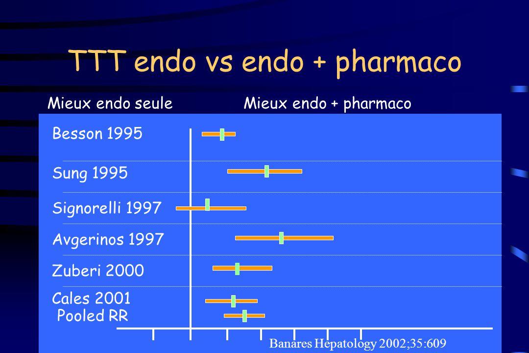 TTT endo vs endo + pharmaco