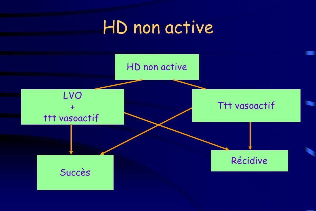 HD non active HD non active LVO + Ttt vasoactif ttt vasoactif Récidive