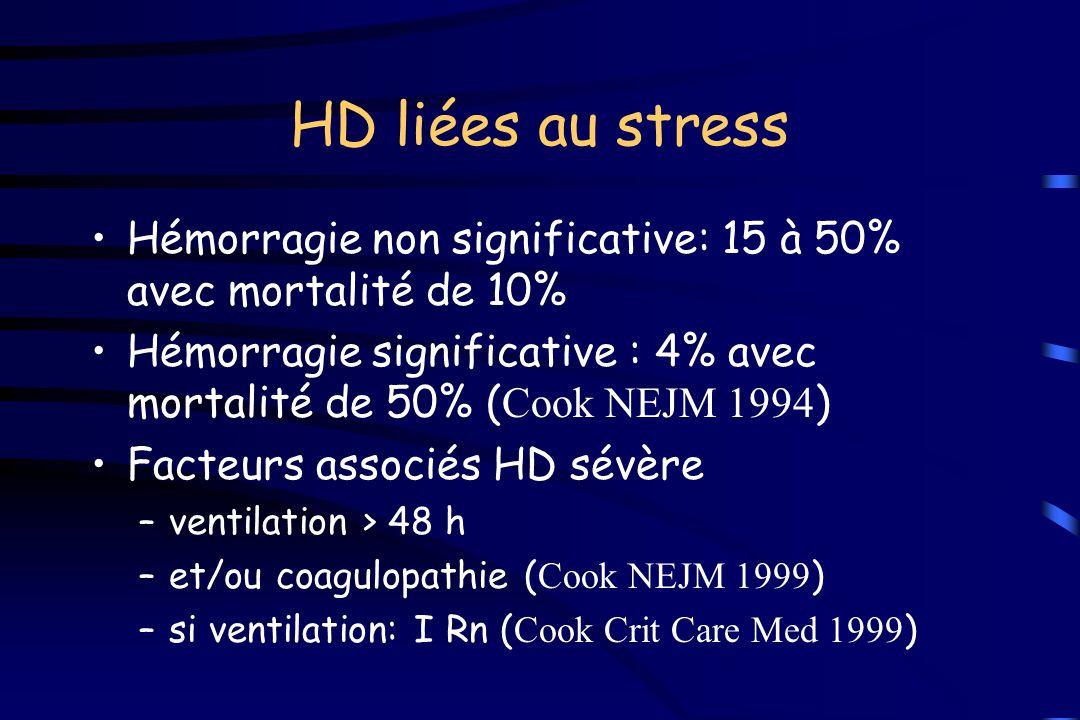 HD liées au stress Hémorragie non significative: 15 à 50% avec mortalité de 10% Hémorragie significative : 4% avec mortalité de 50% (Cook NEJM 1994)
