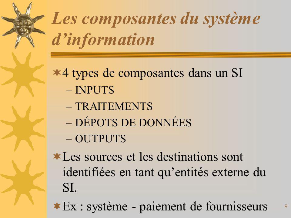 Les composantes du système d'information