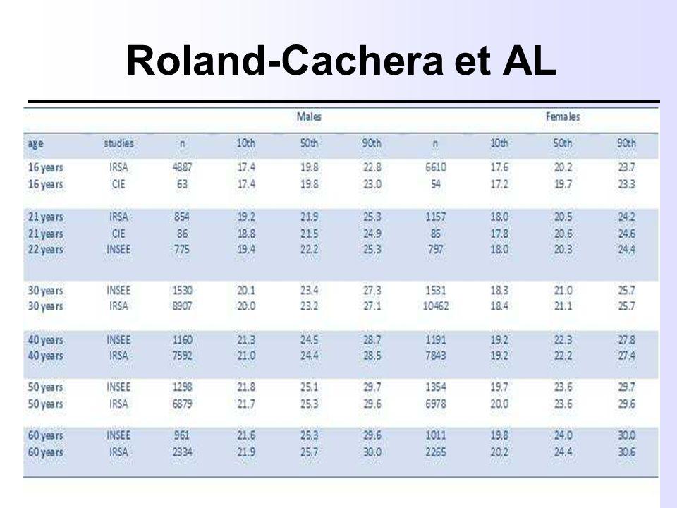 Roland-Cachera et AL