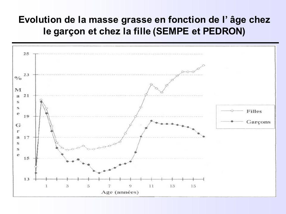 Evolution de la masse grasse en fonction de l' âge chez le garçon et chez la fille (SEMPE et PEDRON)