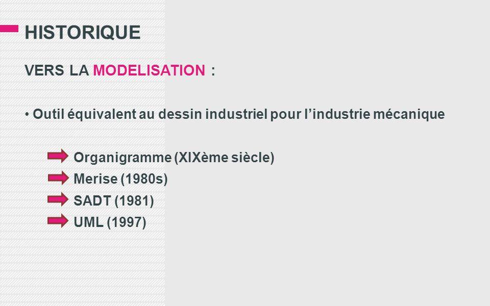 Historique VERS LA MODELISATION :
