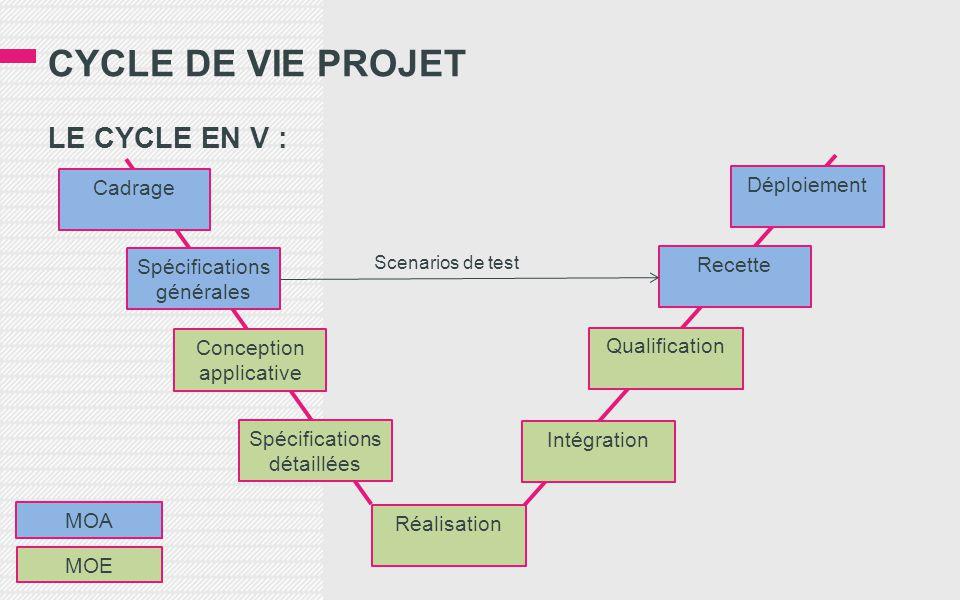 CYCLE DE VIE PROJET LE CYCLE EN V : Déploiement Cadrage