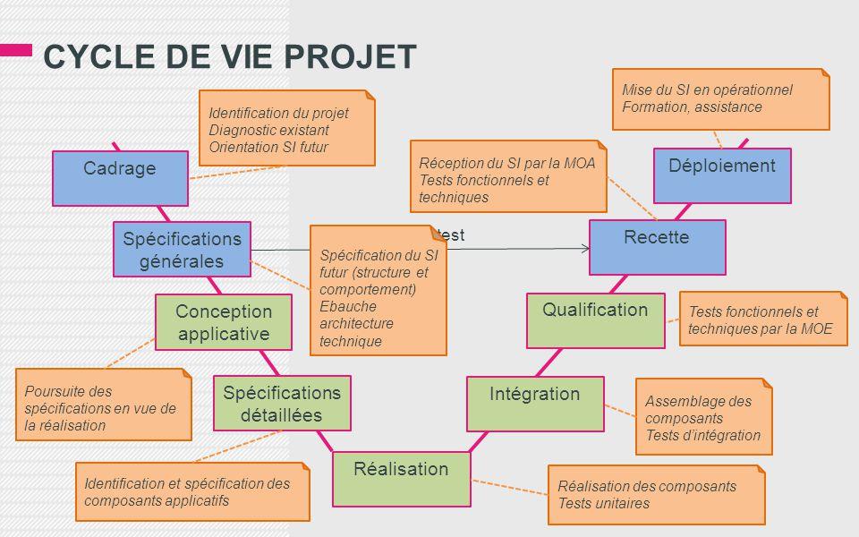 CYCLE DE VIE PROJET Déploiement Cadrage Spécifications générales