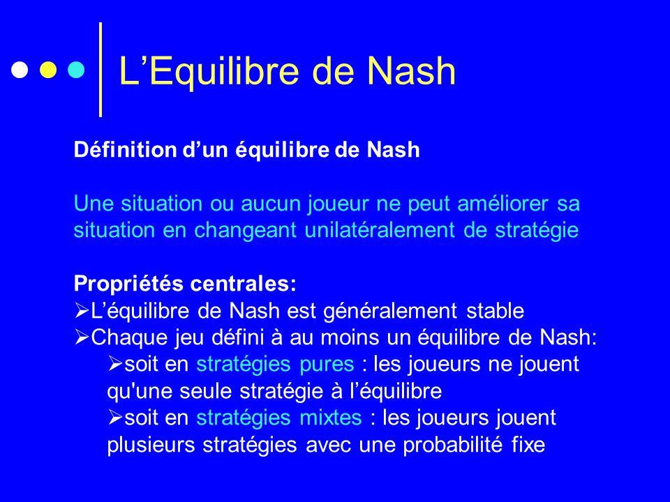 L'Equilibre de Nash Définition d'un équilibre de Nash
