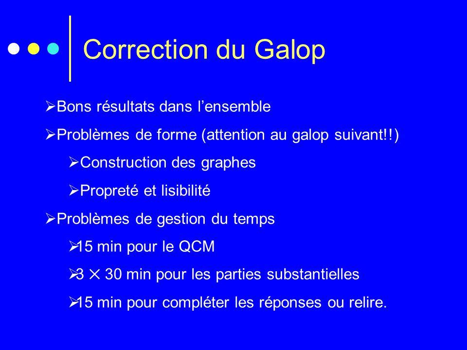 Correction du Galop Bons résultats dans l'ensemble