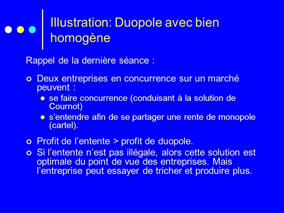 Illustration: Duopole avec bien homogène