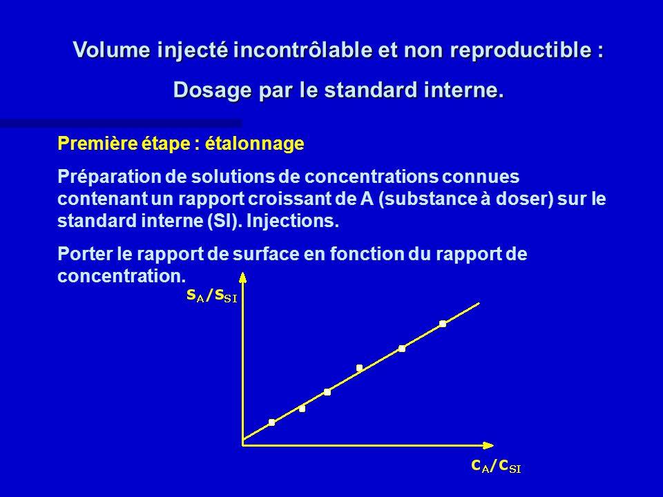Volume injecté incontrôlable et non reproductible :