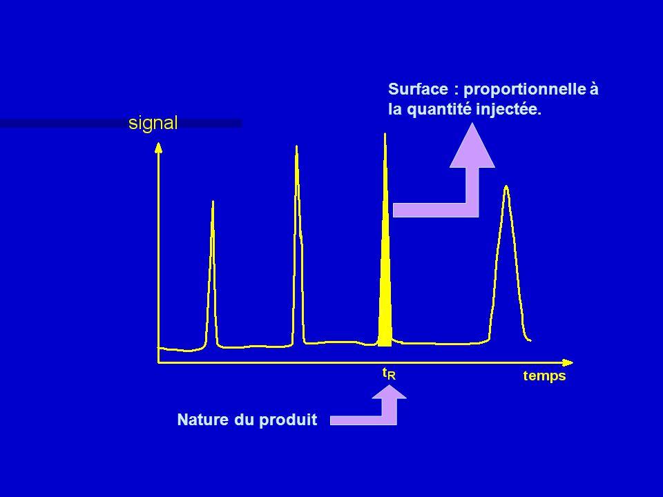 Surface : proportionnelle à la quantité injectée.