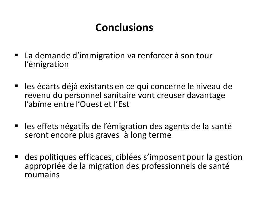 Conclusions La demande d'immigration va renforcer à son tour l'émigration.