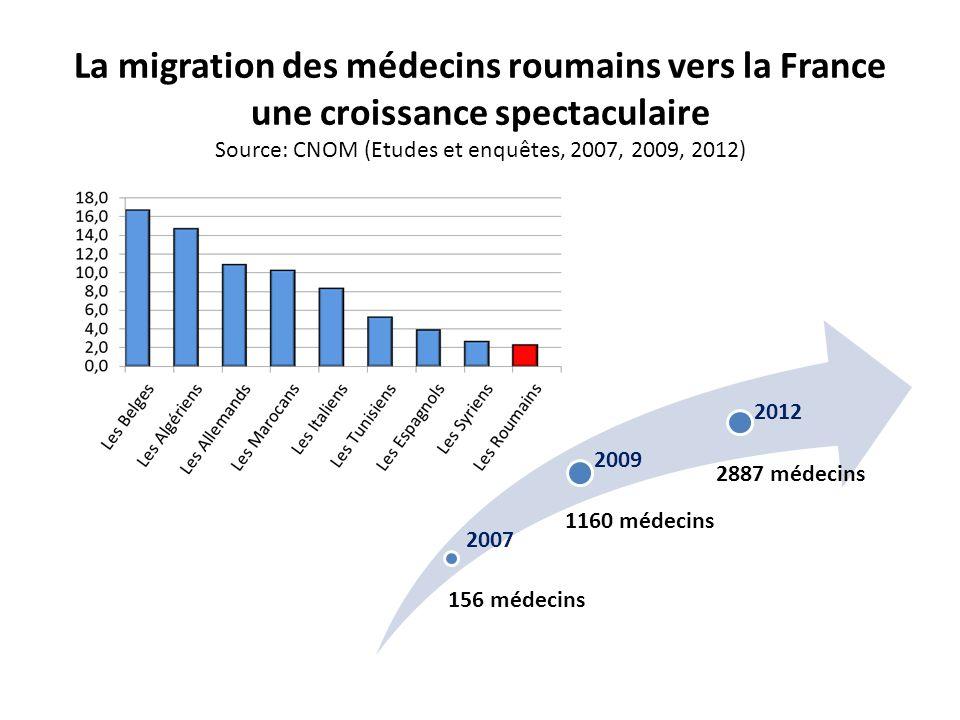La migration des médecins roumains vers la France une croissance spectaculaire Source: CNOM (Etudes et enquêtes, 2007, 2009, 2012)