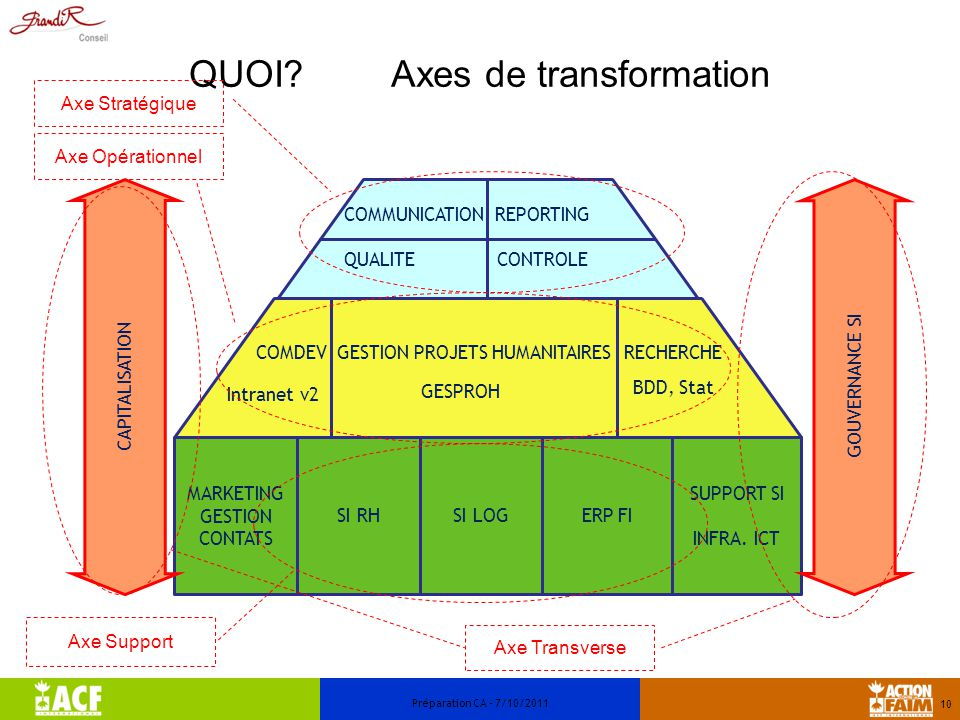 QUOI Axes de transformation