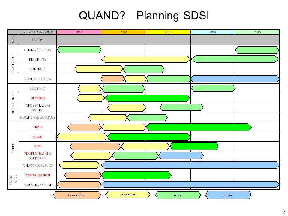 QUAND Planning SDSI Préparation CA - 7/10/2011