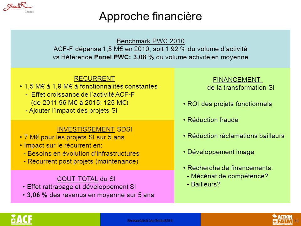 Approche financière Benchmark PWC 2010