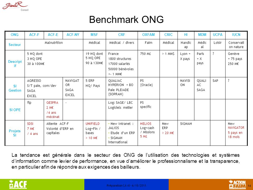 Benchmark ONG ONG. ACF-F. ACF-E. ACF-NY. MSF. CRF. OXFAM. CRIC. HI. MDM. UCPA. IUCN. Secteur.