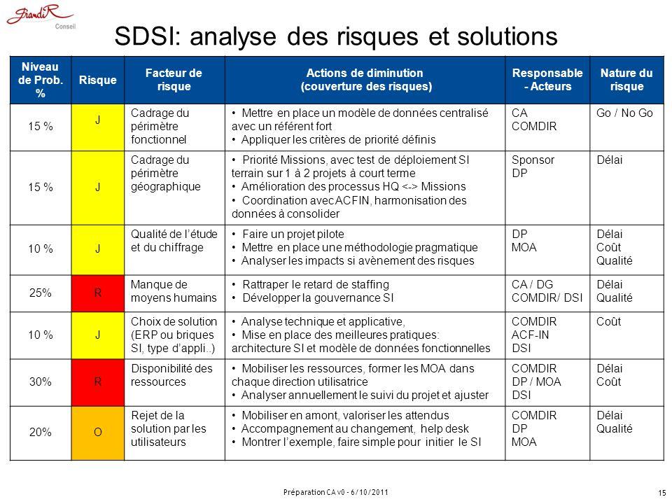 SDSI: analyse des risques et solutions