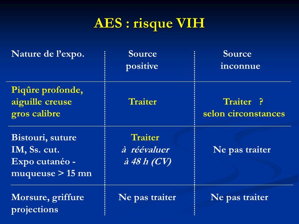 AES : risque VIH Nature de l'expo. Source Source positive inconnue