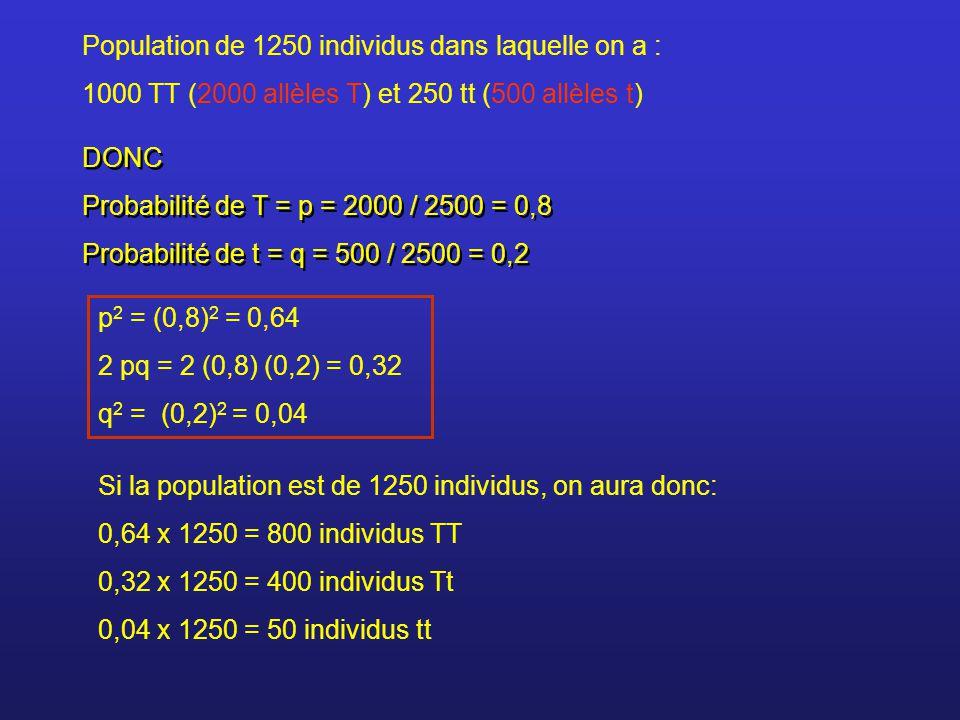 Population de 1250 individus dans laquelle on a :