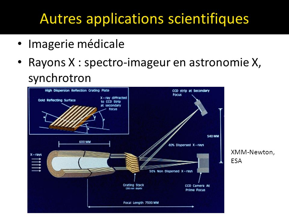 Autres applications scientifiques